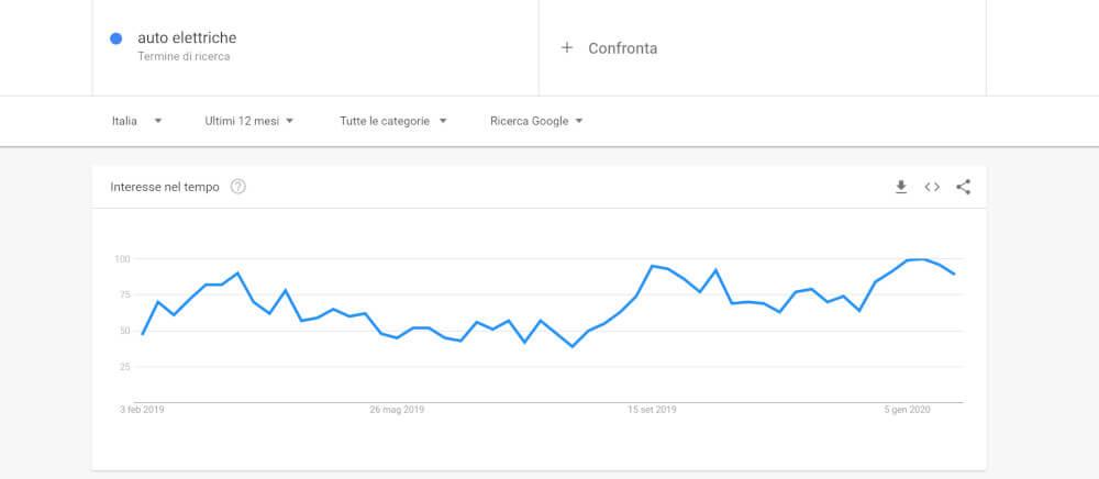 google trends interesse